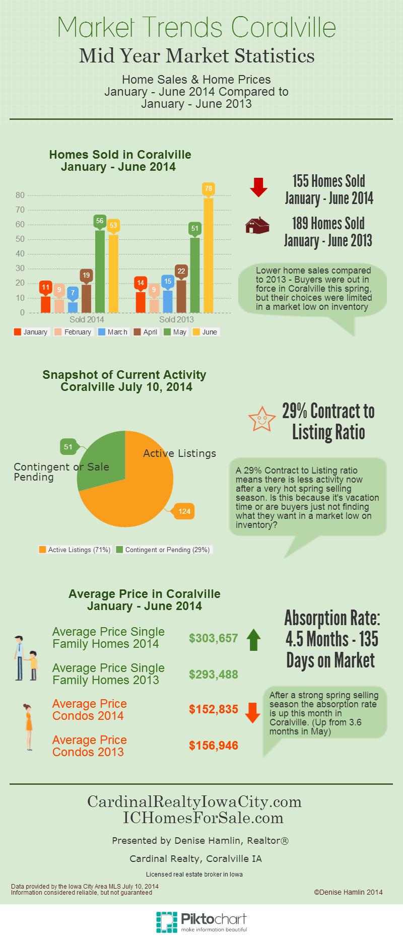 Mid Year Market Statistics Coralville IA