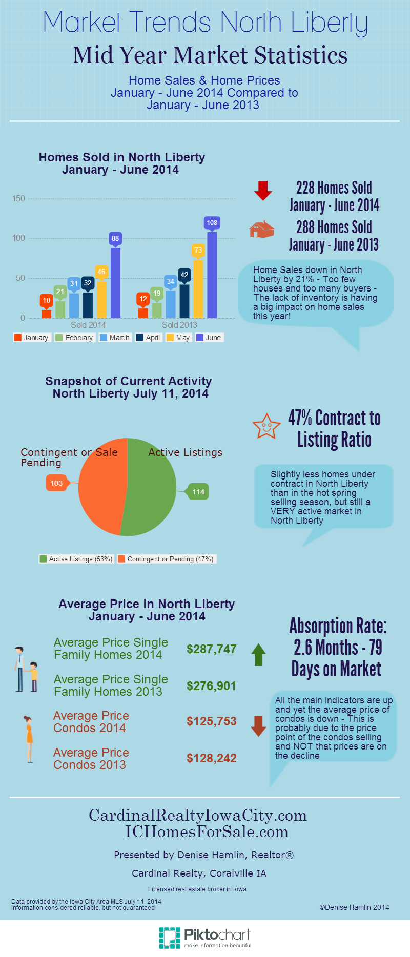 Mid Year Market Statistics North Liberty IA June 2014