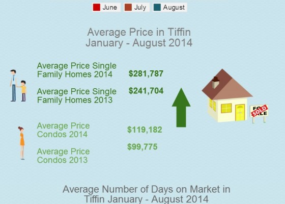 Homes Sold and Home Prices Tiffin IA January - August 2014