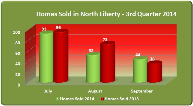 Chart shows homes sold North Liberty IA July through September 2014