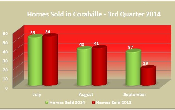 Number of homes sold in Coralville 3rd Quarter 2014