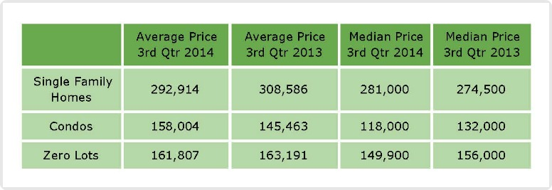 Average and Median Prices in Coralville 3rd quarter 2014