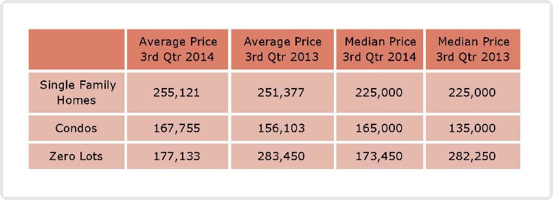 Table with Average and Median Home Prices July - September 2014
