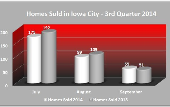 Homes Sold Iowa City July - September 2014