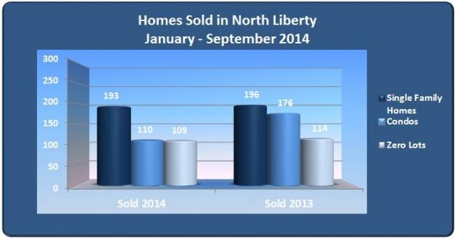 Single family homes condos zero lots sold North Liberty January - September 2014