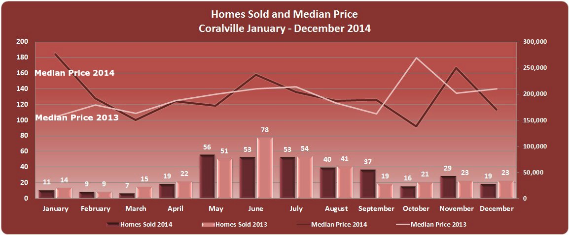 Chart homes sold median price coralville 2014
