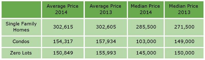 Single Family, Condo and Zero Lot Prices Coralville 2014