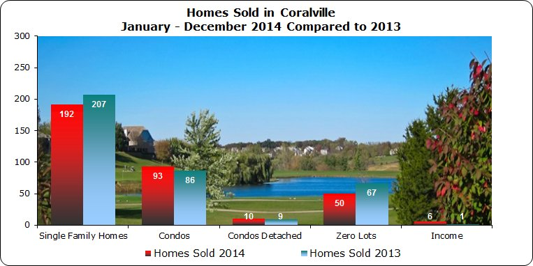 Breakdown of styles of homes sold in Coralville in 2014