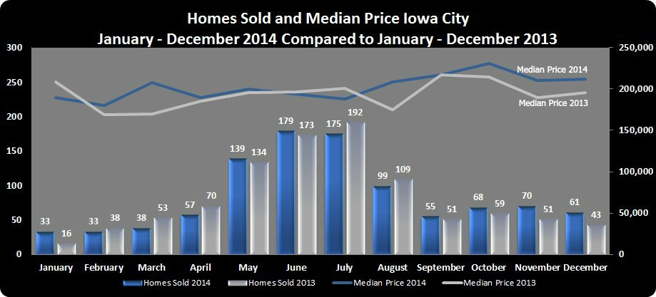 Home Sales in Iowa City 2014