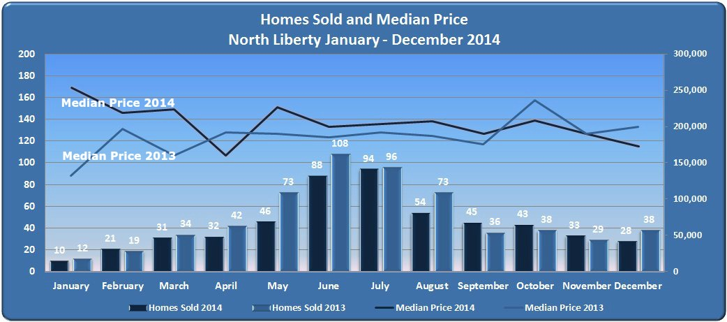 Homes Sold Median Price North Liberty IA 2014