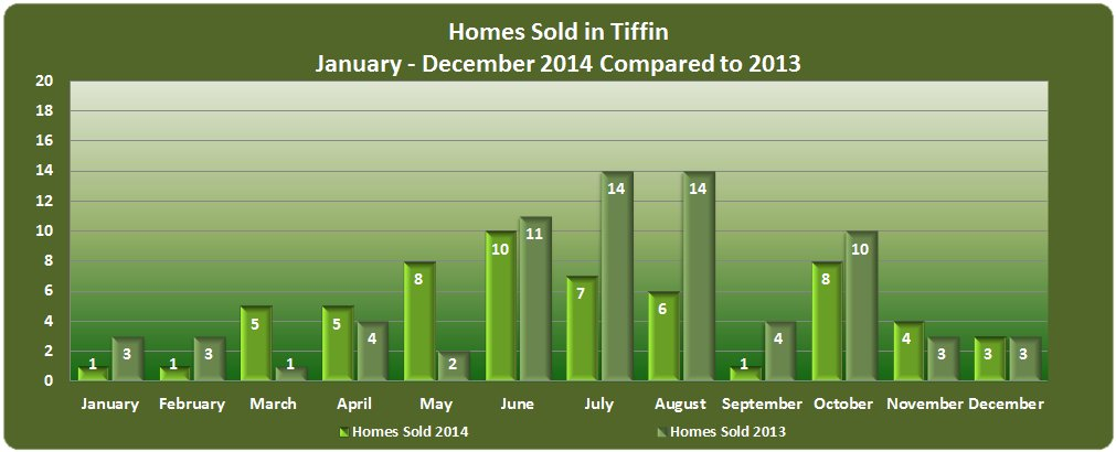 Homes Sold in Tiffin 2014