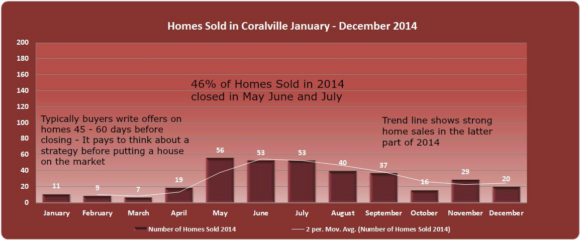 Chart shows home sales and trends in Coralville 2014