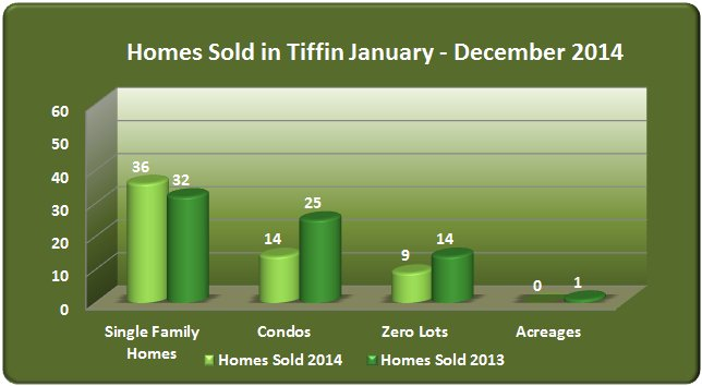 Single family zero lot condo sales Tiffin 2014