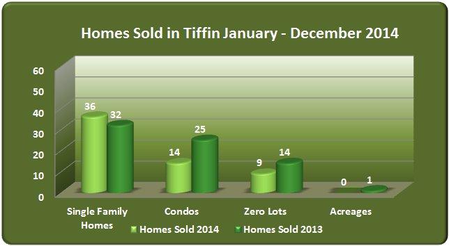 Single family zero lot condo sales Tiffin 2014