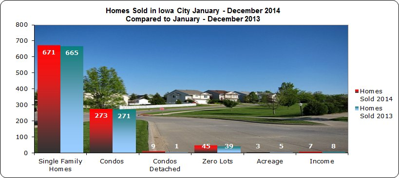 Single Family, Condo + Zero Lot Sales in Iowa City