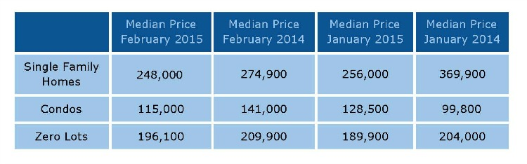 Table with Home Prices in North Liberty January + February 2015
