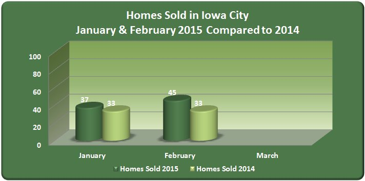 Real estate market trends in iowa city february 2015 for Home builders iowa