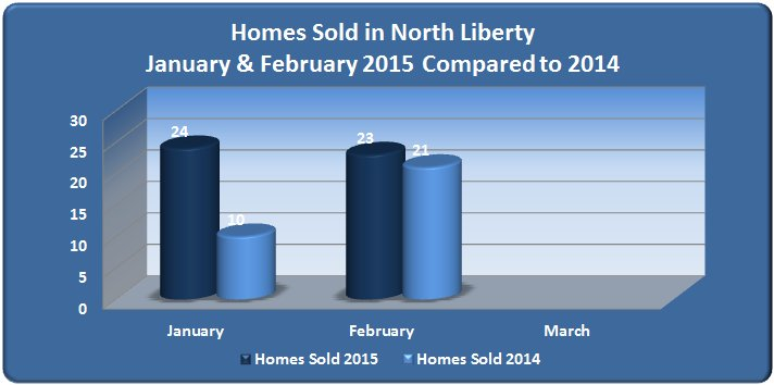 Chart with number of homes sold in North Liberty January - February 2015