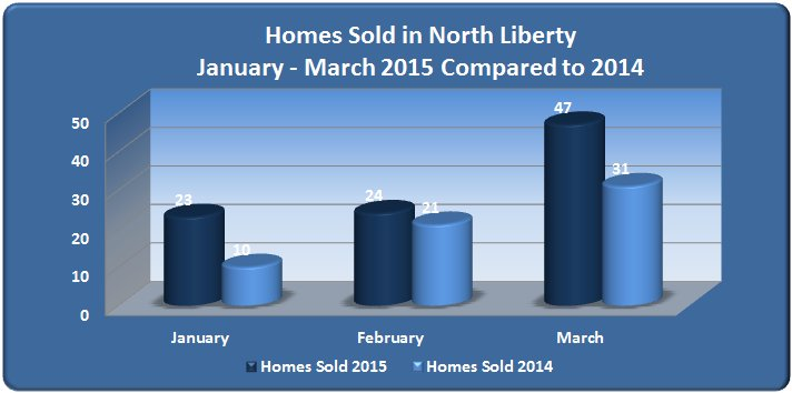 Homes Sold in North Liberty 1st qtr 2015