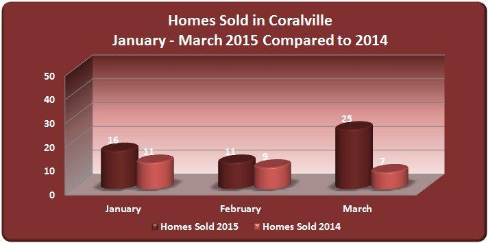 Homes sold Coralville 1st quarter 2015