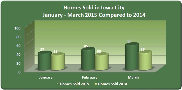 Homes sold in Iowa City January - March 2015