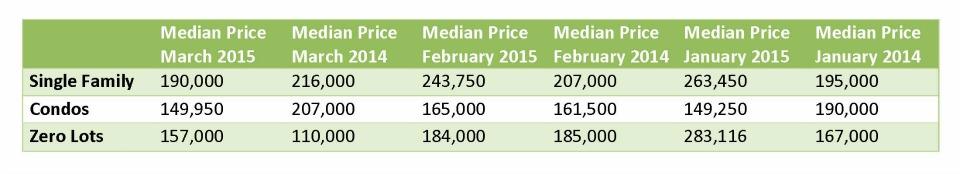 Median Price 1st Quarter Iowa City IA