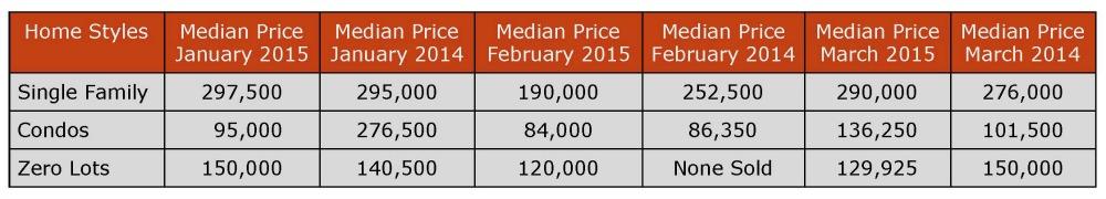 Median Price Coralville 1st Quarter 2015