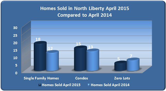 Homes Sold in North Liberty IA April 2015