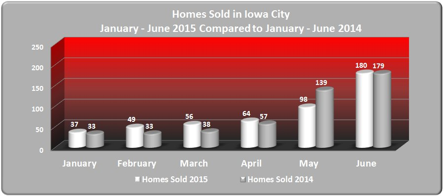 Homes Sold in Iowa City January - June 2015