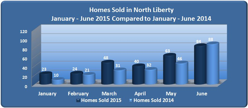 Homes sold in North Liberty January - June 2015