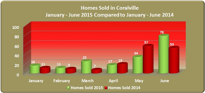 Homes sold in Coralville January - June 2015