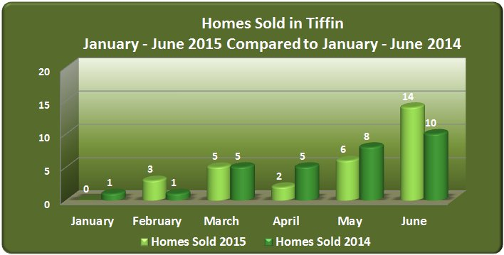 Homes sold in Tiffin January - June 2015