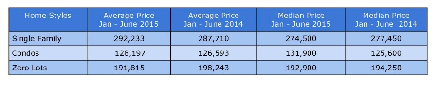 Home Prices North Liberty January - June 2015