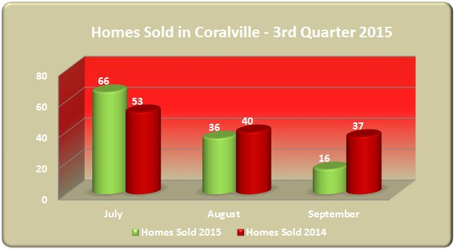 Bar chart homes sold Coralville 2015