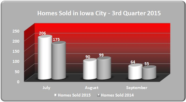 Bar Chart - Homes Sold in Iowa City January - September 2015