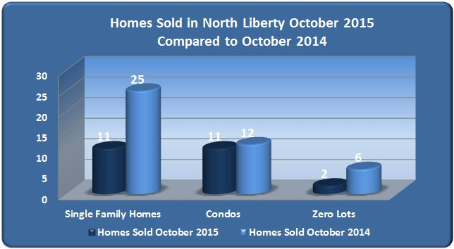 Chart: Homes sold in North Liberty October 2015