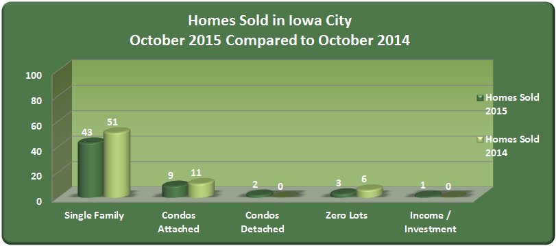 Bar Chart: Homes sold in Iowa City October 2015