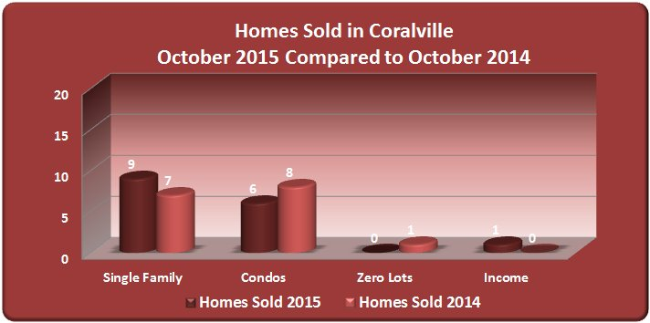 Bar chart: Homes sold in Coralville October 2015