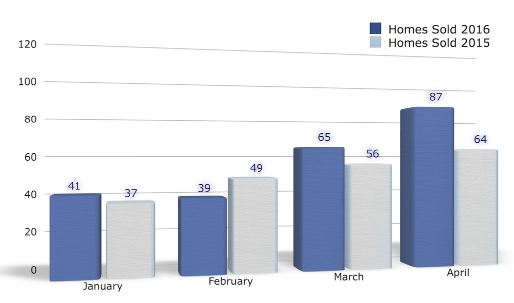 Home Sales in Iowa City January - April 2016