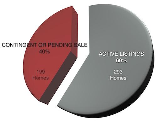 Pie Chart: Homes under contract Iowa City