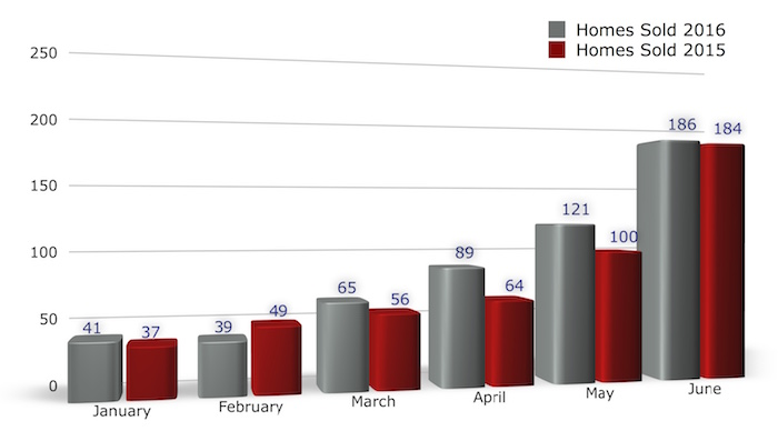 Bar chart: Homes Sold Iowa City January - June 2016