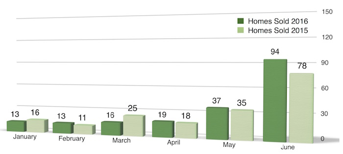 Bar chart of homes sold in Coralville January - June 2016