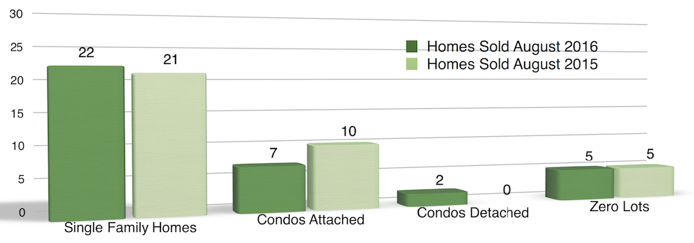 Chart shows styles of homes sold Coralville August 2016
