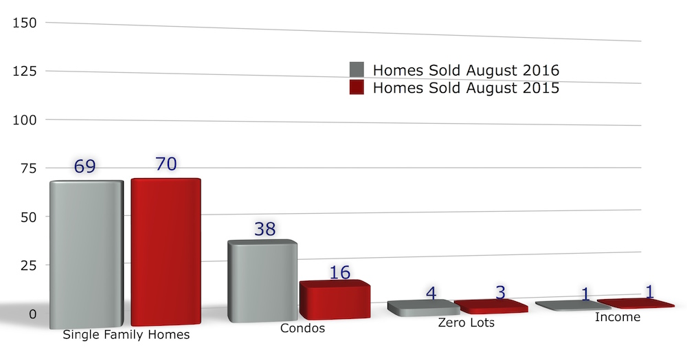 Chart of homes sold in Iowa City August 2016
