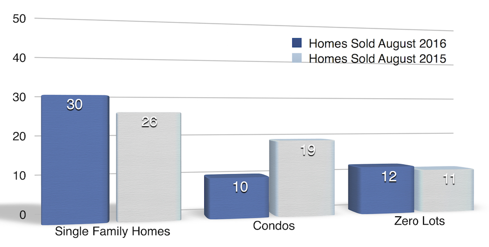 Chart shows homes sold in North Liberty August 2016