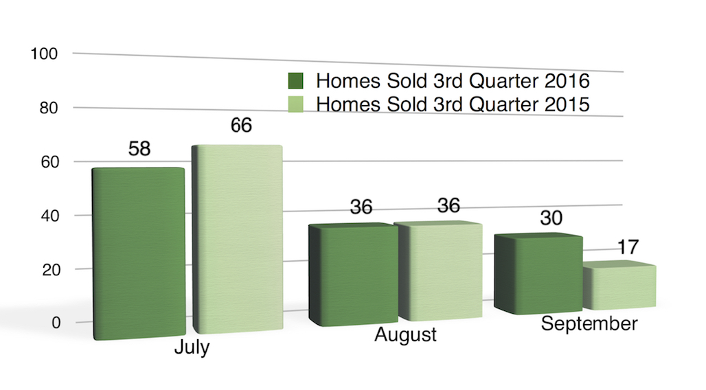 Chart: Number of homes sold Coralville July - September 2016