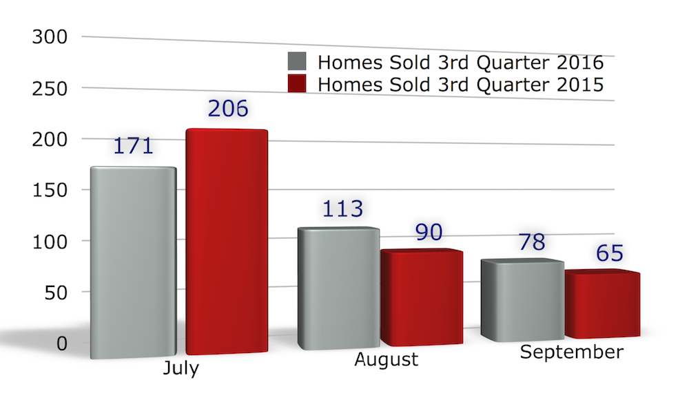 Homes sold Iowa City July - September 2016