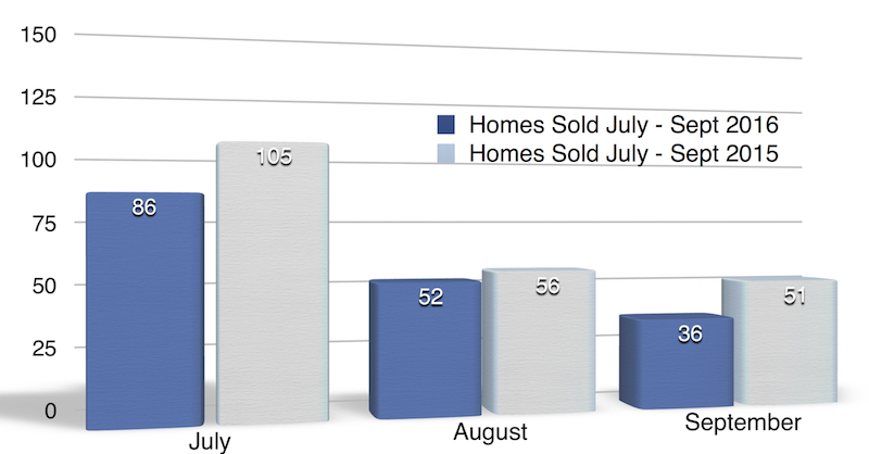 Chart: Homes sold North Liberty July - Sept 2016