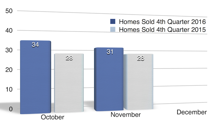 Homes Sold in October, November 2016 North Liberty IA