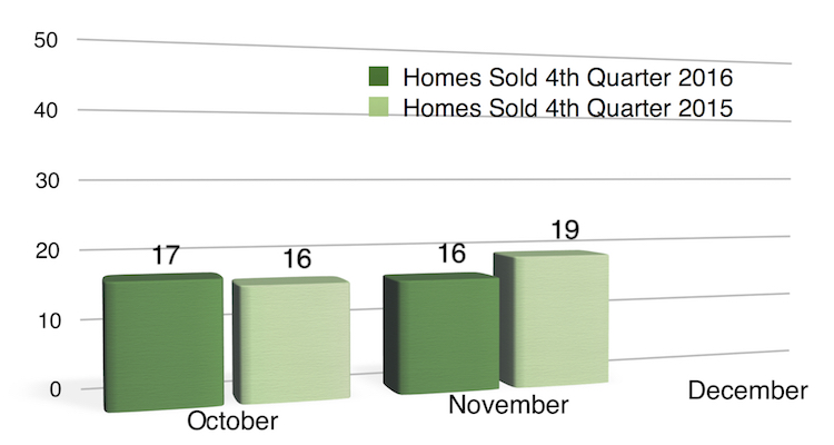 Chart Homes Sold in Coralville Fall 2016